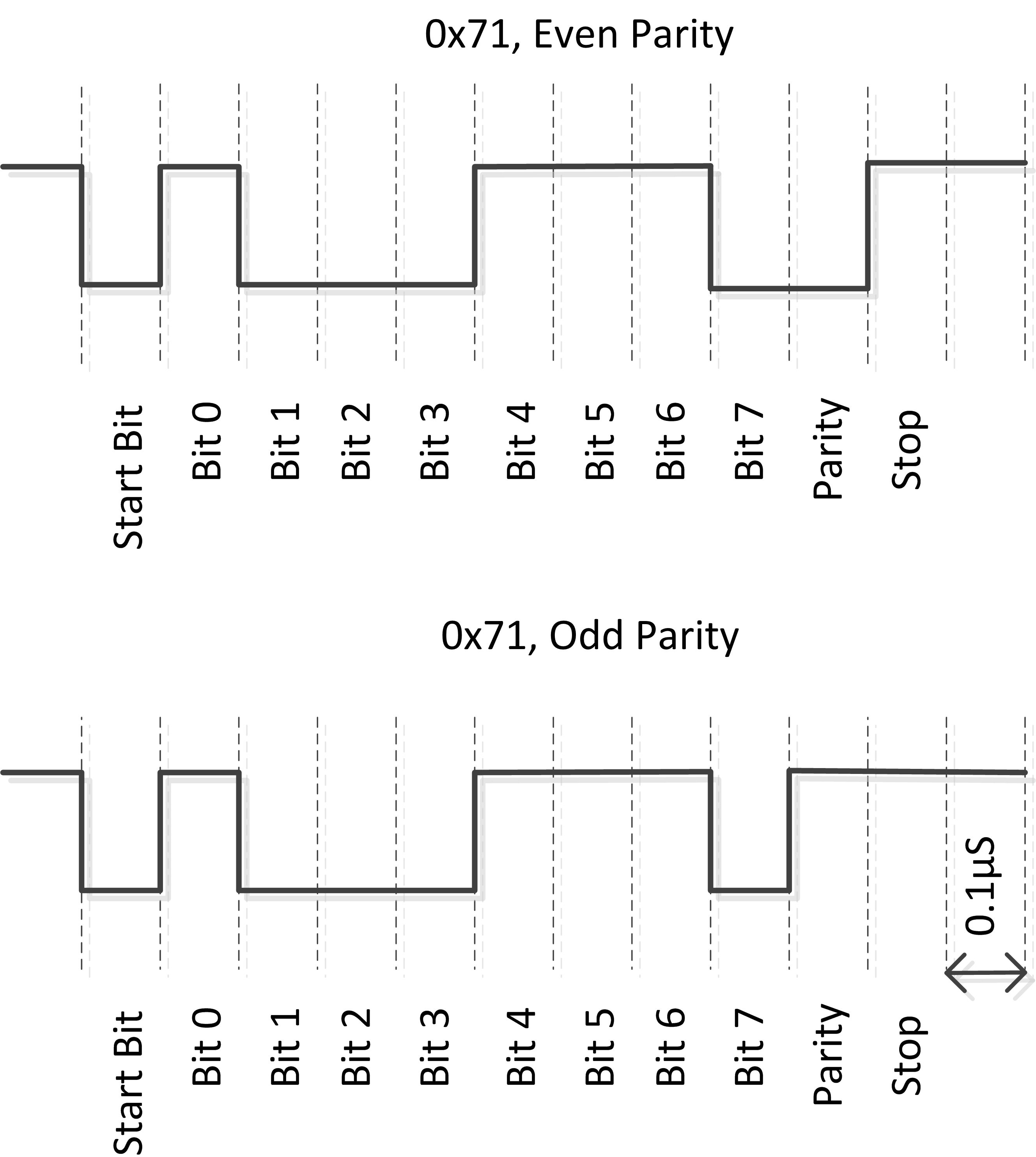 UART Basics – ECE353: Introduction to Microprocessor Systems